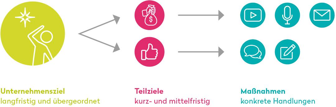 Beitrag-CM-Ziele