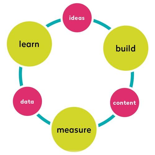Beitrag-CM-buildmeasurelearn