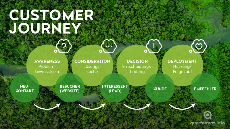210420-Grafik-Customer-Journey