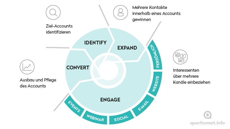Infografik zum Prozess des Account-Based-Marketings