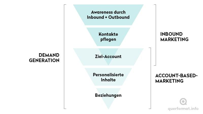 Darstellung der Demand Generation mit Account-Based-Marketing