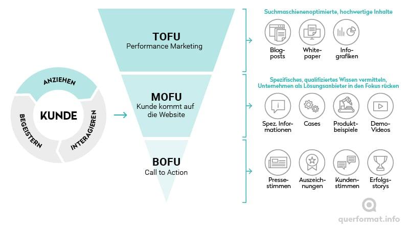 Infografik, die zeigt, welche Inhalte in welcher Phase des Sales Funnels passen
